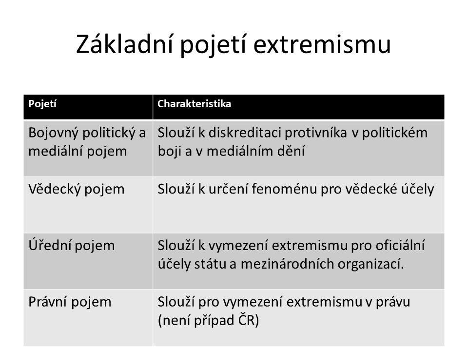 Základní pojetí extremismu PojetíCharakteristika Bojovný politický a mediální pojem Slouží k diskreditaci protivníka v politickém boji a v mediálním d