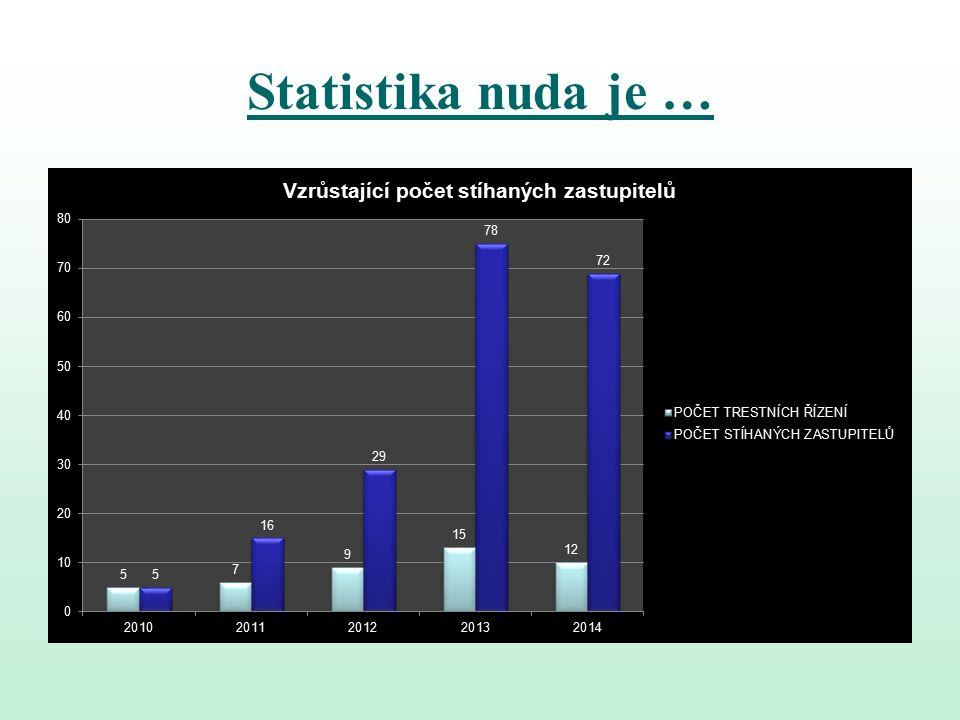 Statistika nuda je …