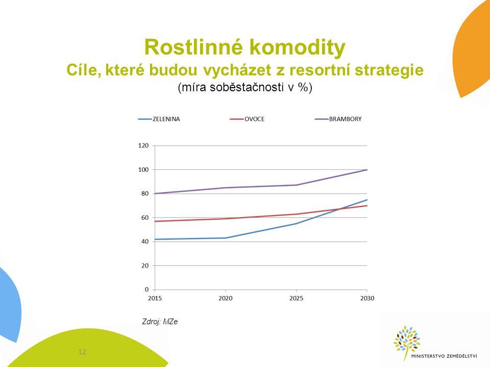 Rostlinné komodity Cíle, které budou vycházet z resortní strategie (míra soběstačnosti v %) Zdroj: MZe 12