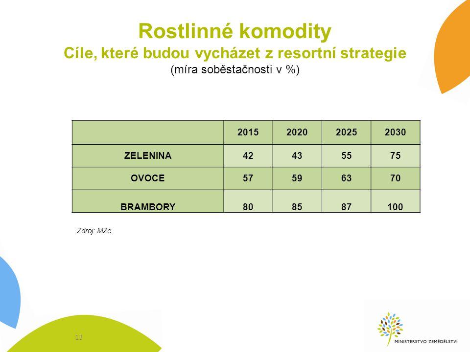 2015202020252030 ZELENINA42435575 OVOCE57596370 BRAMBORY808587100 Zdroj: MZe Rostlinné komodity Cíle, které budou vycházet z resortní strategie (míra