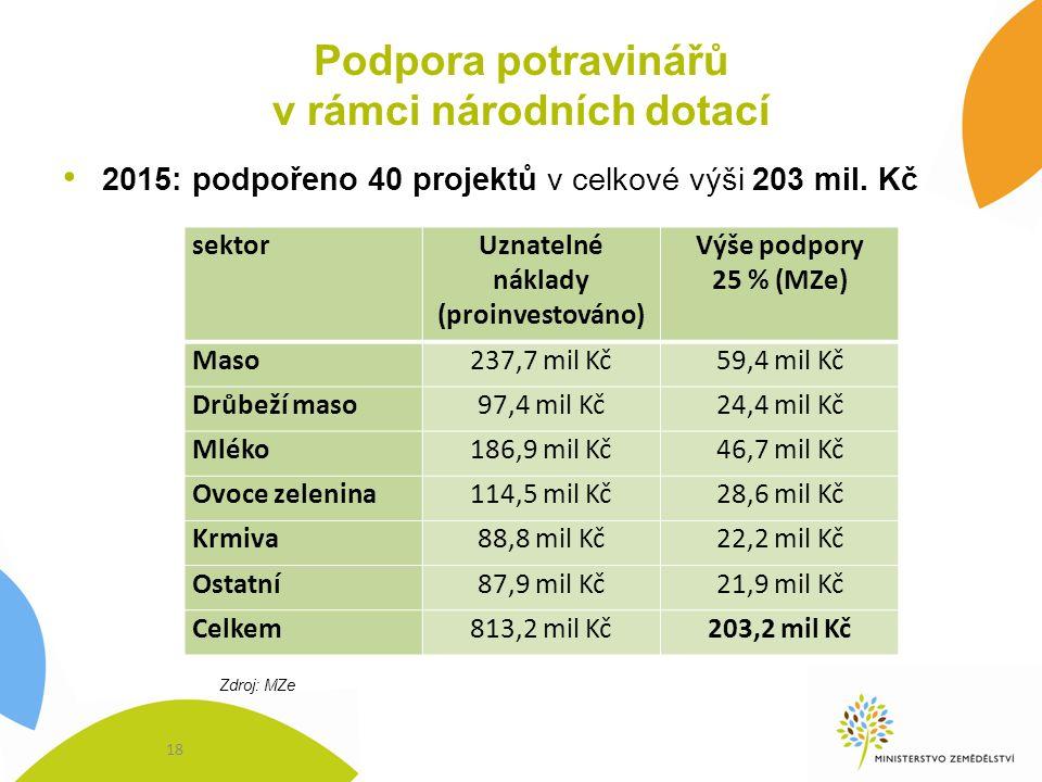 Podpora potravinářů v rámci národních dotací 2015: podpořeno 40 projektů v celkové výši 203 mil. Kč sektorUznatelné náklady (proinvestováno) Výše podp