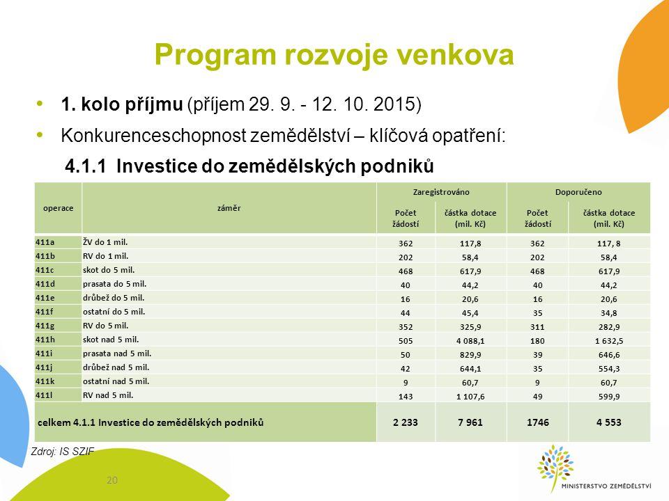 Program rozvoje venkova 1. kolo příjmu (příjem 29. 9. - 12. 10. 2015) Konkurenceschopnost zemědělství – klíčová opatření: 4.1.1 Investice do zemědělsk