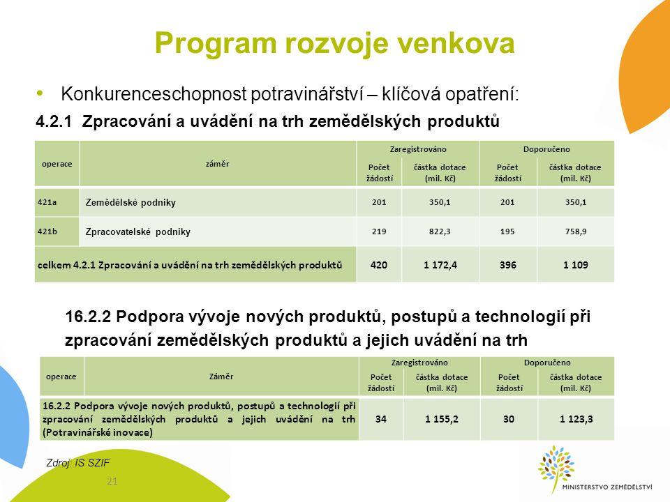 Program rozvoje venkova Konkurenceschopnost potravinářství – klíčová opatření: 4.2.1 Zpracování a uvádění na trh zemědělských produktů 16.2.2 Podpora