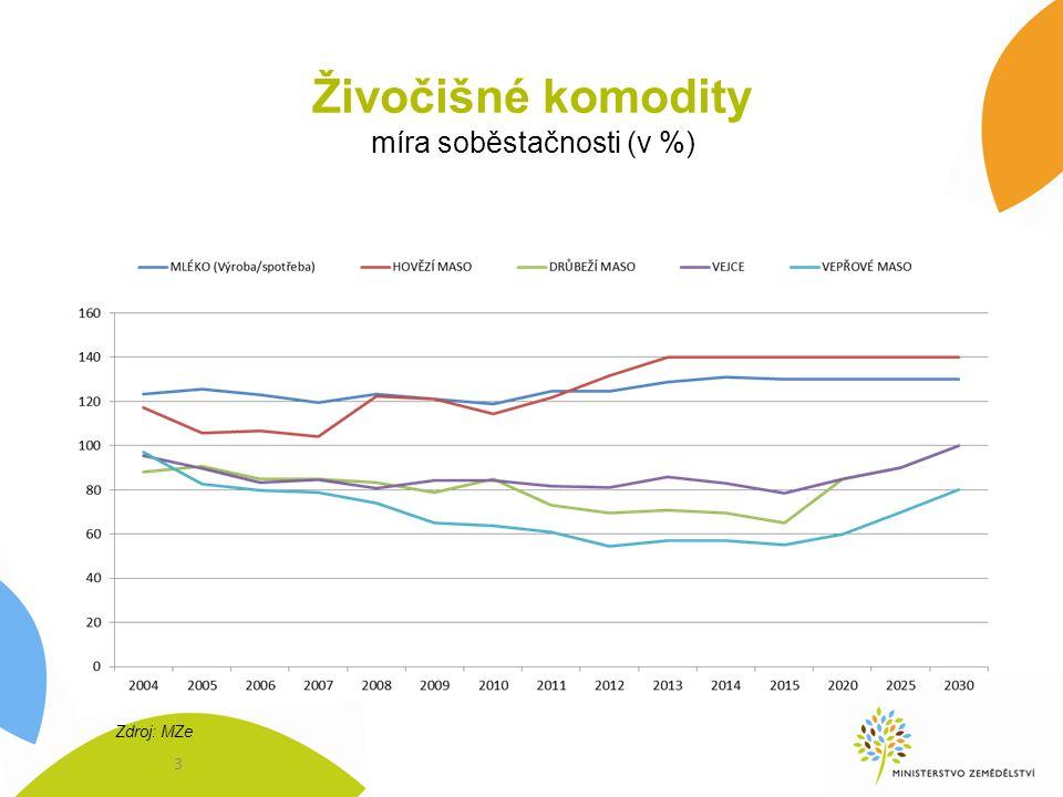 Živočišné komodity míra soběstačnosti (v %) Zdroj: MZe 3