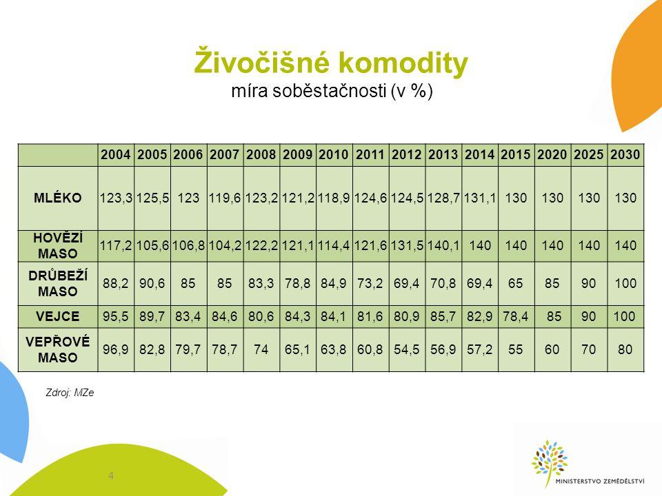 Živočišné komodity míra soběstačnosti (v %) 200420052006200720082009201020112012201320142015202020252030 MLÉKO123,3125,5123119,6123,2121,2118,9124,612