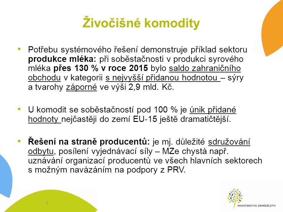 Potravinářství Soběstačnost potravin se zaměřením na kvalitu –Česká potravina: sjednocení podmínek pro dobrovolné deklarování odkazu na původ v ČR –směřujeme k přidané hodnotě zemědělských produktů a potravin, tradičním a řemeslným výrobkům –chceme snižovat množství přídatných látek a náhražek.