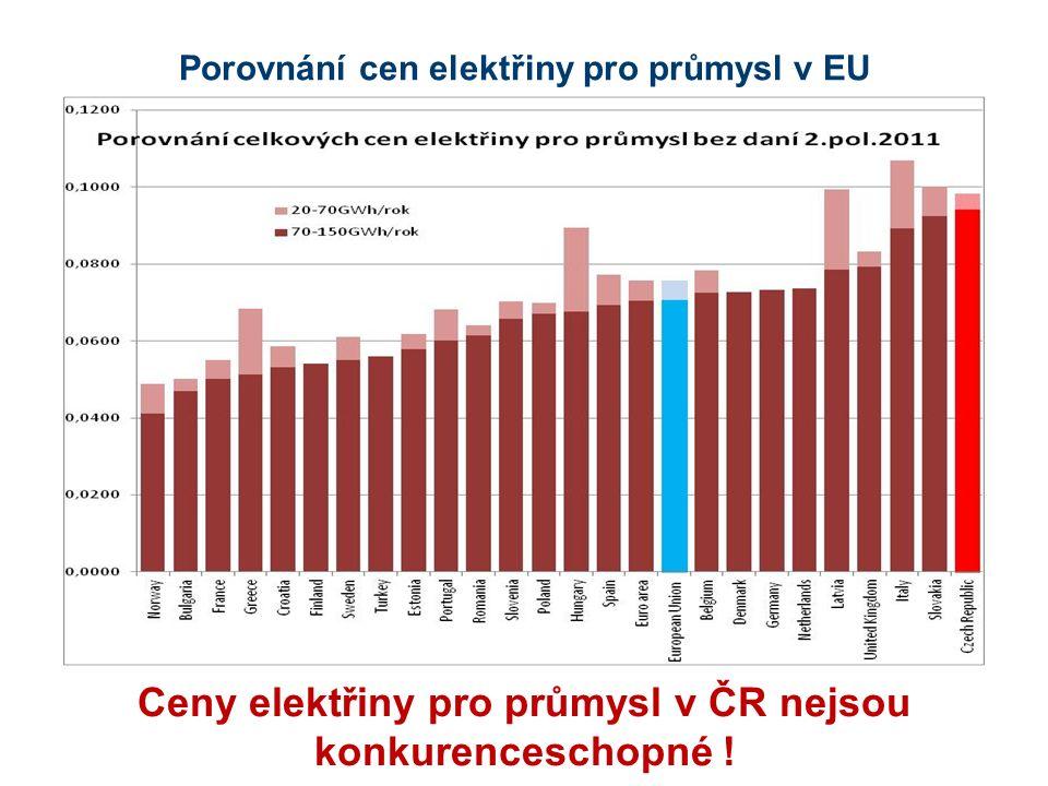 Porovnání cen elektřiny pro průmysl v EU Ceny elektřiny pro průmysl v ČR nejsou konkurenceschopné !