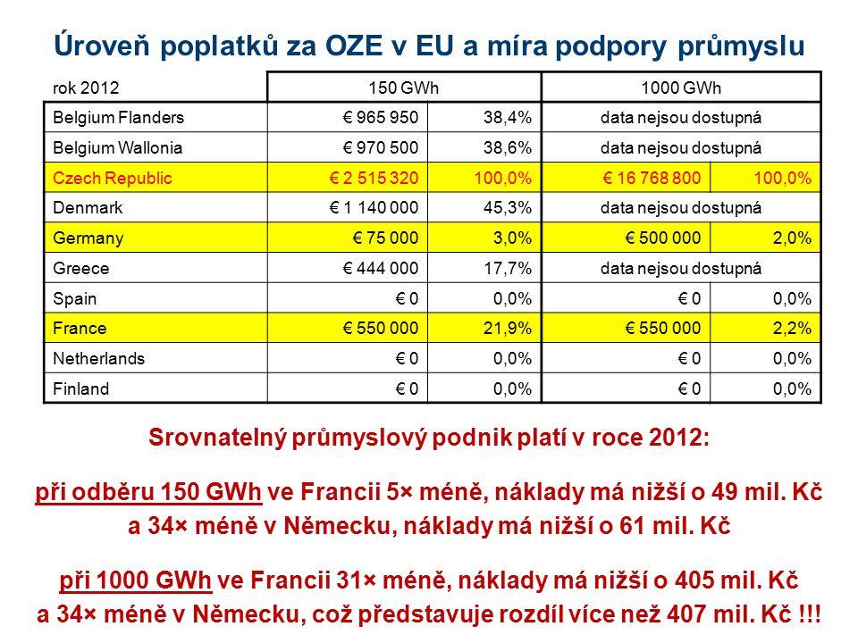 Úroveň poplatků za OZE v EU a míra podpory průmyslu rok 2012150 GWh1000 GWh Belgium Flanders€ 965 95038,4%data nejsou dostupná Belgium Wallonia€ 970 5