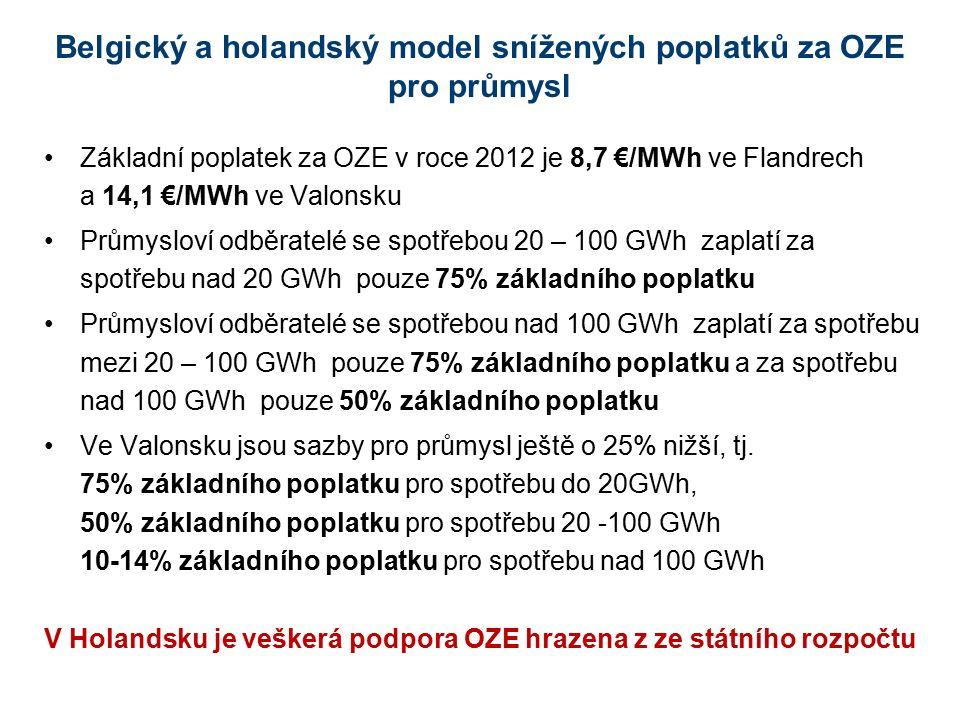 Belgický a holandský model snížených poplatků za OZE pro průmysl Základní poplatek za OZE v roce 2012 je 8,7 €/MWh ve Flandrech a 14,1 €/MWh ve Valons