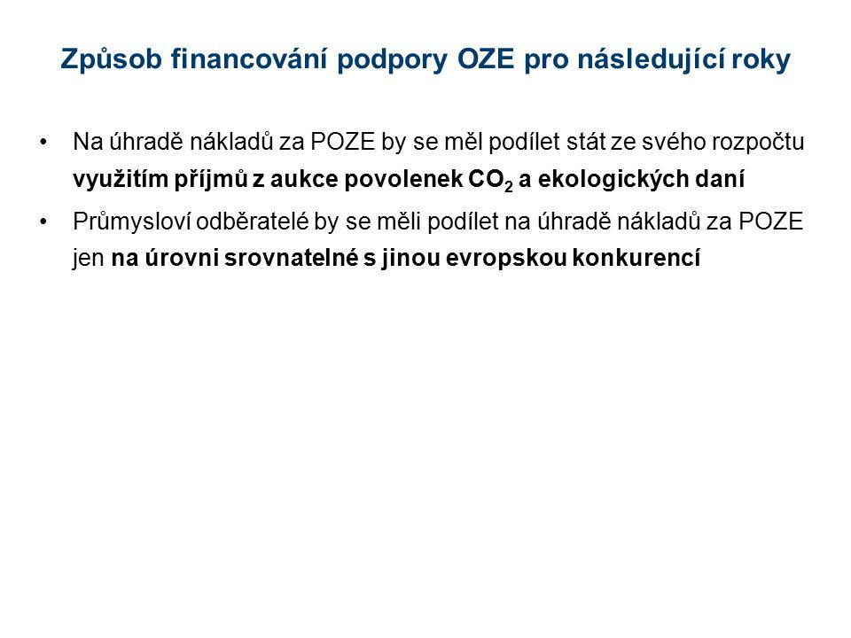 Způsob financování podpory OZE pro následující roky Na úhradě nákladů za POZE by se měl podílet stát ze svého rozpočtu využitím příjmů z aukce povolen