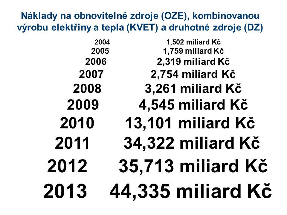 Vývoj ceny příspěvku zákazníků na OZE, KVET a DZ