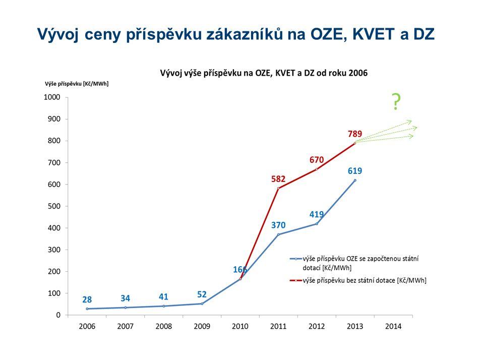 Poměr odběru elektřiny průmyslu a domácností v ČR => výše podílu poplatku na OZE podíl VO = 75%