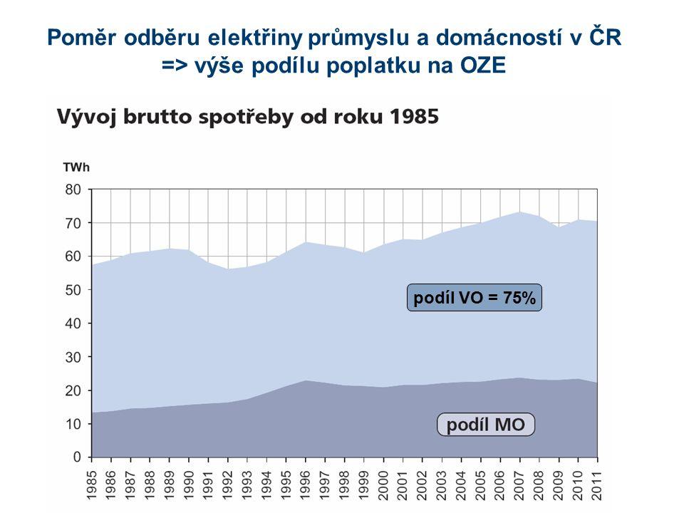 Francouzský model snížených poplatků za OZE pro průmysl Základní poplatek za OZE v roce 2012 je 10,5 €/MWh a 13,5 €/MWh v roce 2013 Průmysloví odběratelé se spotřebou vyšší 7 GWh neplatí poplatek, ale přispívají na OZE 0,5% ze své přidané hodnoty až do výše stropu Pro průmyslové odběratele je stanoven strop poplatků ve výši max.