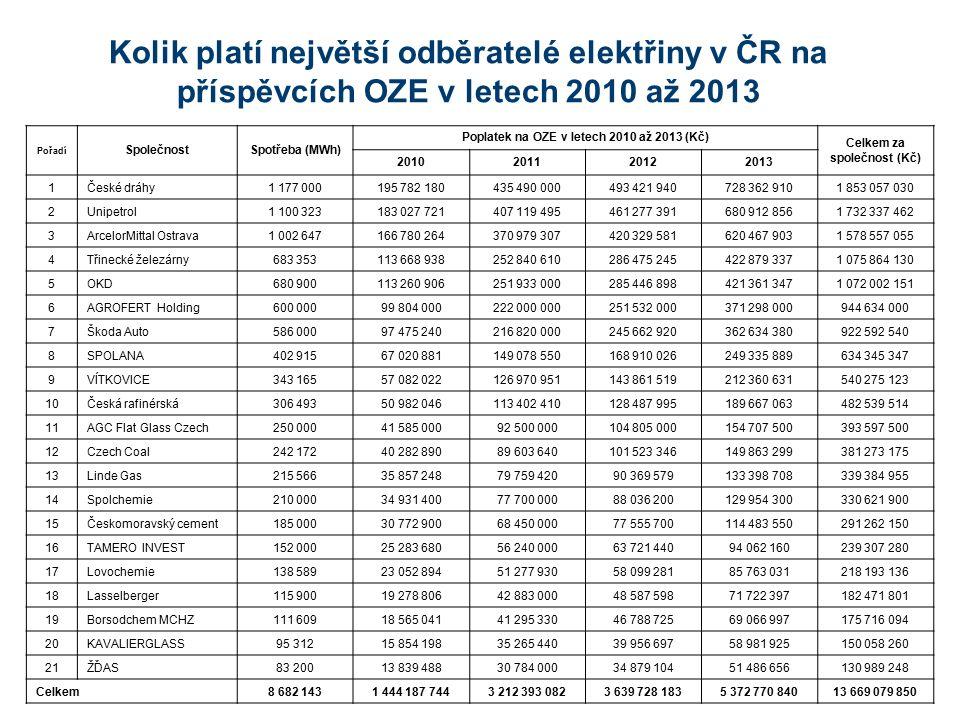 Dopady OZE na energeticky intenzivní průmysl meziročně 2012 / 2013 V oborech těžkého průmyslu – chemie, hutnictví, papírenství, sklo a keramika by v průměru došlo k poklesu ziskovosti oproti roku 2012 o 24 – 36% Výše příspěvku na OZE (Kč/MWh) 619 Kč/MWh OdvětvíCelkemChemieHutnictví Papírenství TeplárnySklárnyOstatní Počet respondentů44115485 Zisk 2012, resp.