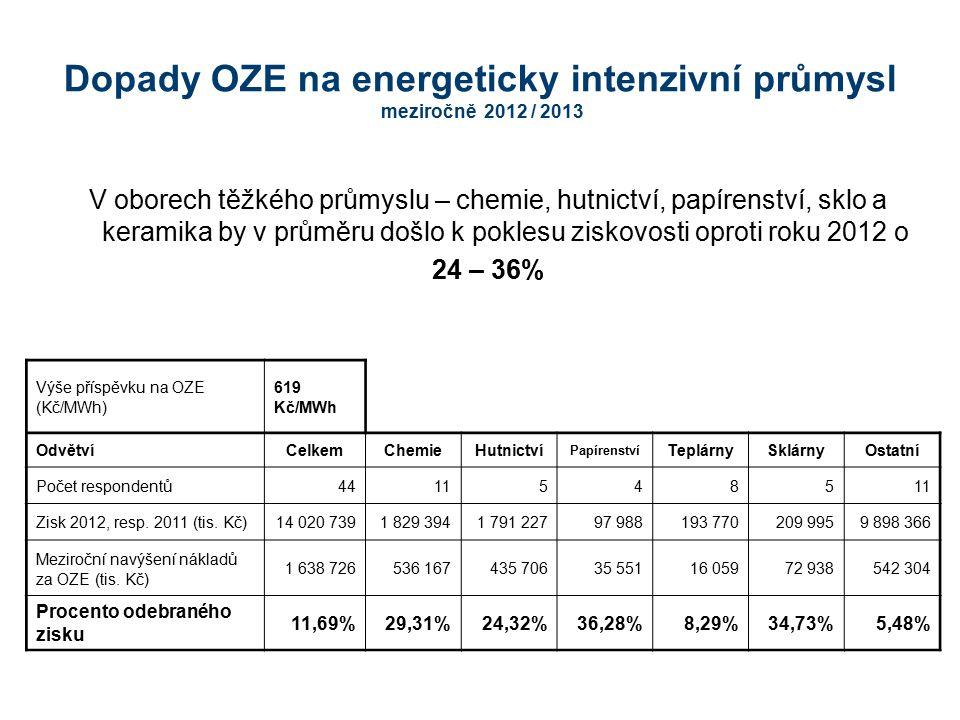 Dopady OZE na energeticky intenzivní průmysl meziročně 2012 / 2013 V oborech těžkého průmyslu – chemie, hutnictví, papírenství, sklo a keramika by v p