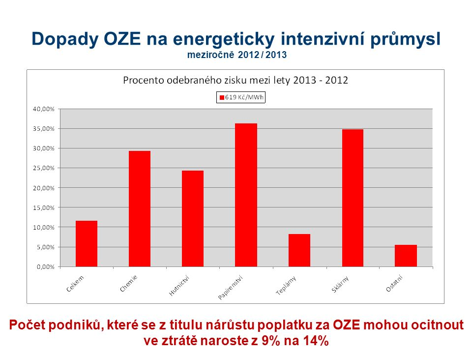 Celková zátěž poplatky za OZE pro energeticky intenzivní průmysl by v roce 2013 dosáhla ekvivalentu 50 – 64% zisku Dopady OZE na energeticky intenzivní průmysl absolutně Výše příspěvku na OZE (Kč/MWh) 619 Kč/MWh OdvětvíCelkemChemieHutnictví Papírenství TeplárnySklárnyOstatní Počet respondentů44115485 Fiktivní zisk 2012, tj.