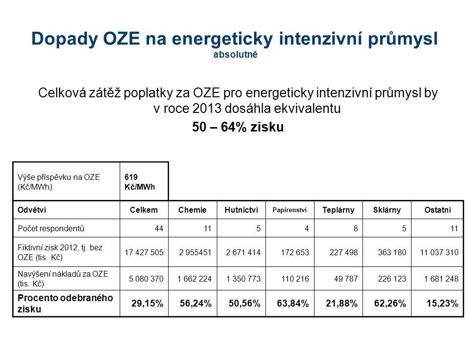 Dopady OZE na energeticky intenzivní průmysl absolutně Na podporu OZE je průmyslu odebráno v průměru 29% zisku před zdaněním
