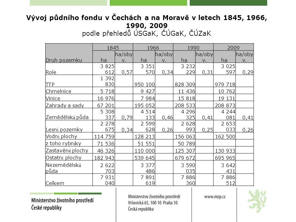 Vývoj půdního fondu v Čechách a na Moravě v letech 1845, 1966, 1990, 2009 podle přehledů ÚSGaK, ČÚGaK, ČÚZaK Druh pozemku 1845196619902009 ha ha/oby v.ha ha/oby v.ha ha/oby v.ha ha/oby v.