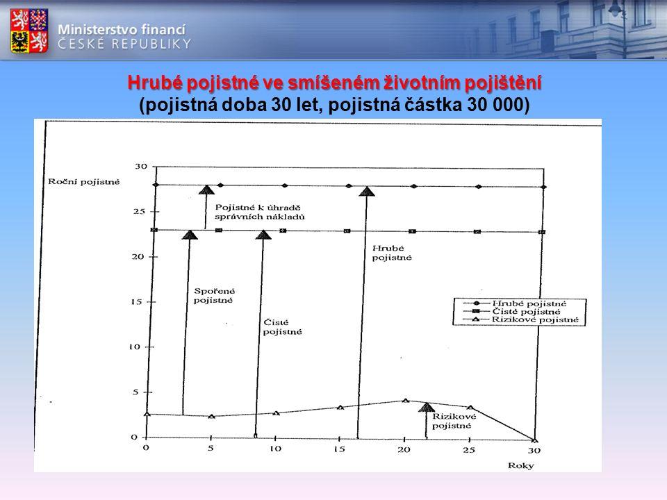 Hrubé pojistné ve smíšeném životním pojištění Hrubé pojistné ve smíšeném životním pojištění (pojistná doba 30 let, pojistná částka 30 000)