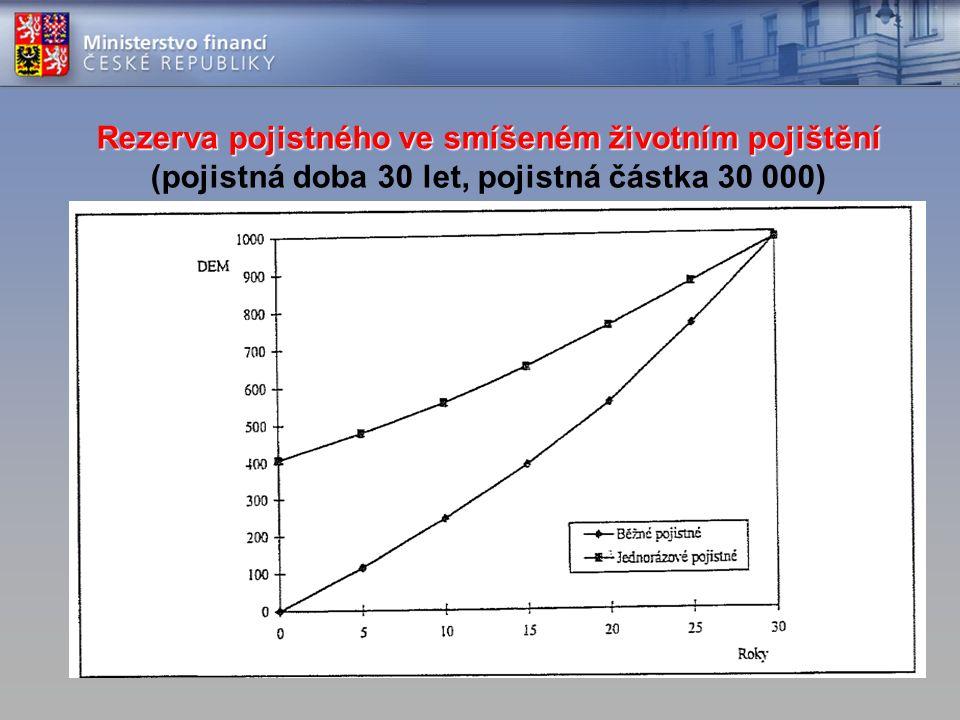 Rezerva pojistného ve smíšeném životním pojištění Rezerva pojistného ve smíšeném životním pojištění (pojistná doba 30 let, pojistná částka 30 000)