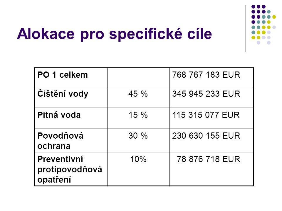 Alokace pro specifické cíle PO 1 celkem768 767 183 EUR Čištění vody45 %345 945 233 EUR Pitná voda15 %115 315 077 EUR Povodňová ochrana 30 %230 630 155 EUR Preventivní protipovodňová opatření 10% 78 876 718 EUR