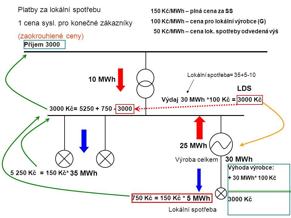750 Kč = 150 Kč * RDS LDS 25 MWh 5 MWh 10 MWh 35 MWh Lokální spotřeba Výroba celkem 30 MWh Platby za lokální spotřebu 1 cena sysl. pro konečné zákazní