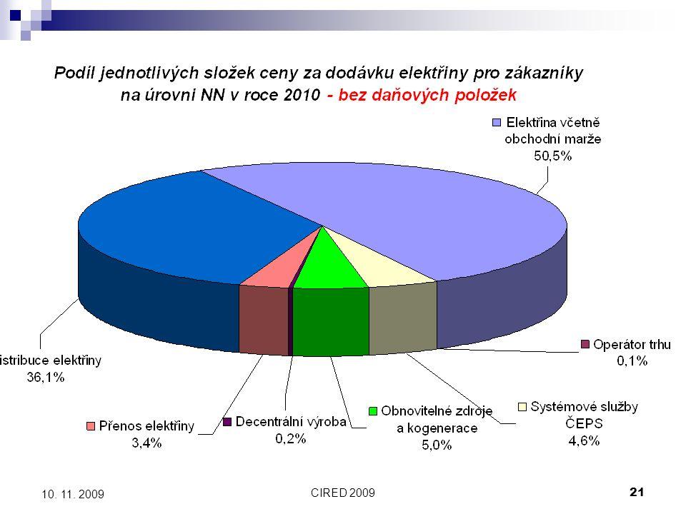 CIRED 200921 10. 11. 2009 Finanční dopady podpory OZE, KVET a DZ do cen pro konečné zákazníky