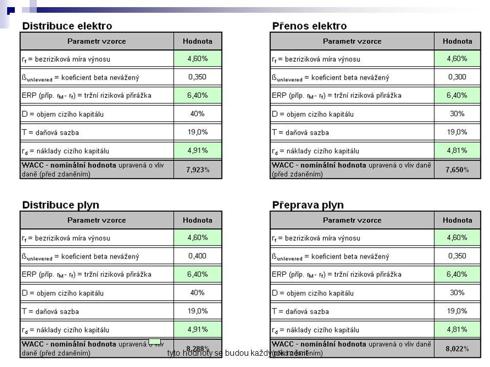 CIRED 20098 10. 11. 2009 WACC (2) – jednoroční metodika tyto hodnoty se budou každý rok měnit