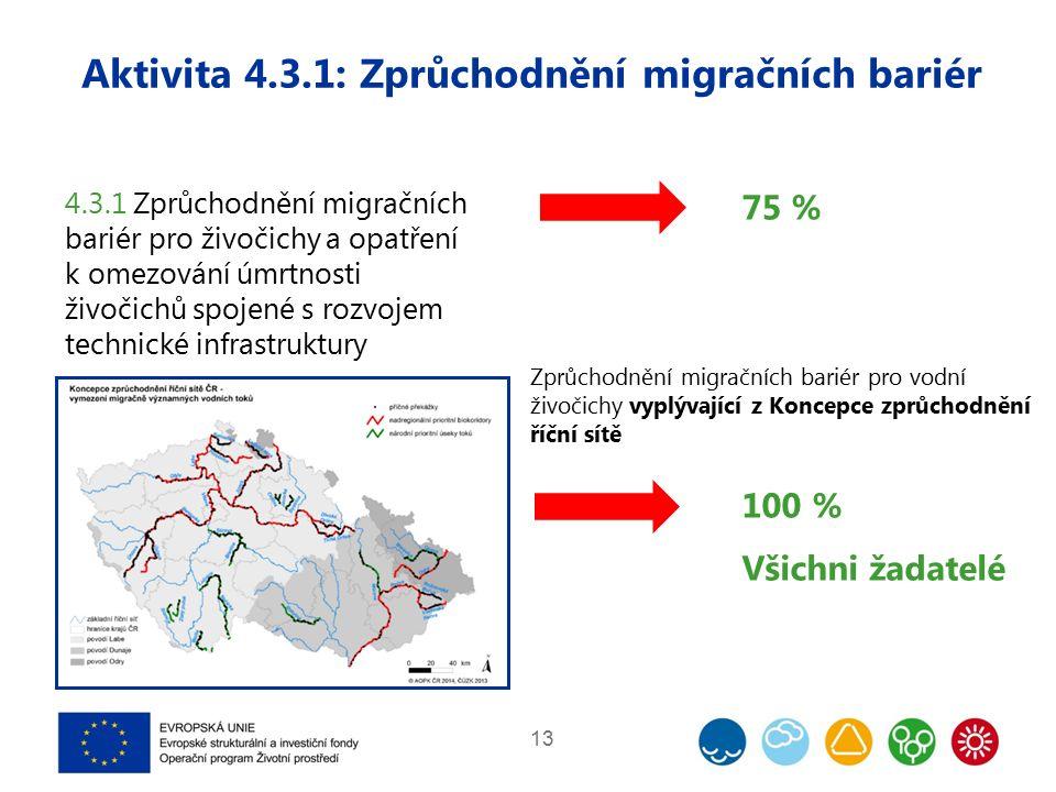 Aktivita 4.3.1: Zprůchodnění migračních bariér 13 4.3.1 Zprůchodnění migračních bariér pro živočichy a opatření k omezování úmrtnosti živočichů spojené s rozvojem technické infrastruktury 75 % Zprůchodnění migračních bariér pro vodní živočichy vyplývající z Koncepce zprůchodnění říční sítě 100 % Všichni žadatelé