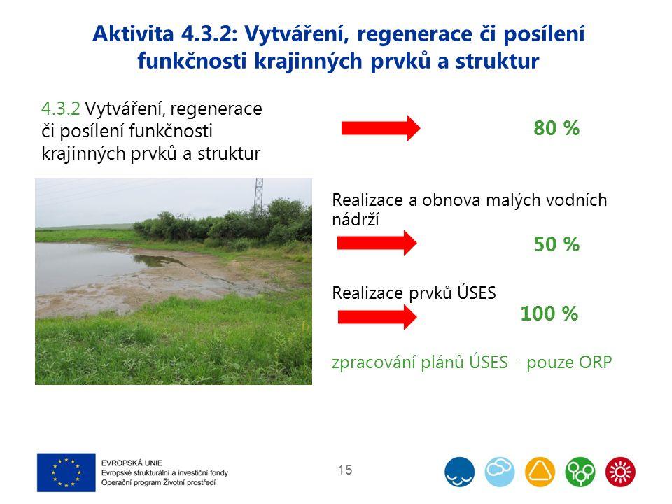 Aktivita 4.3.2: Vytváření, regenerace či posílení funkčnosti krajinných prvků a struktur 15 4.3.2 Vytváření, regenerace či posílení funkčnosti krajinných prvků a struktur 80 % Realizace a obnova malých vodních nádrží 50 % Realizace prvků ÚSES 100 % zpracování plánů ÚSES - pouze ORP
