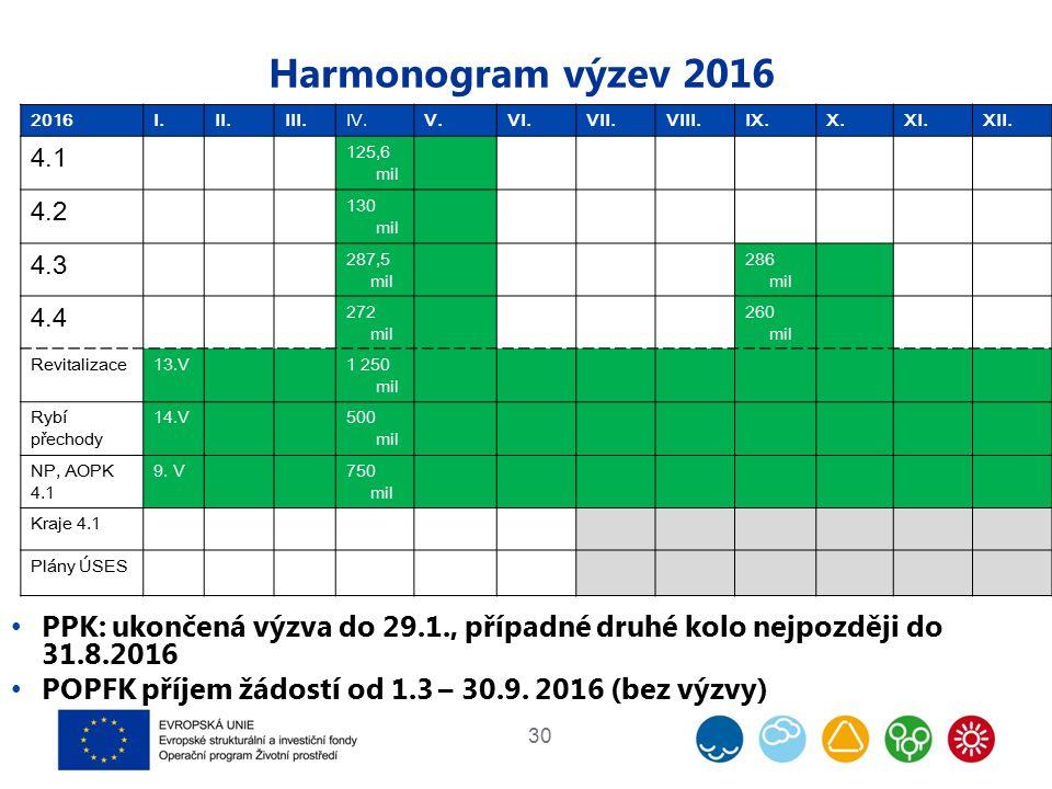 Harmonogram výzev 2016 PPK: ukončená výzva do 29.1., případné druhé kolo nejpozději do 31.8.2016 POPFK příjem žádostí od 1.3 – 30.9.