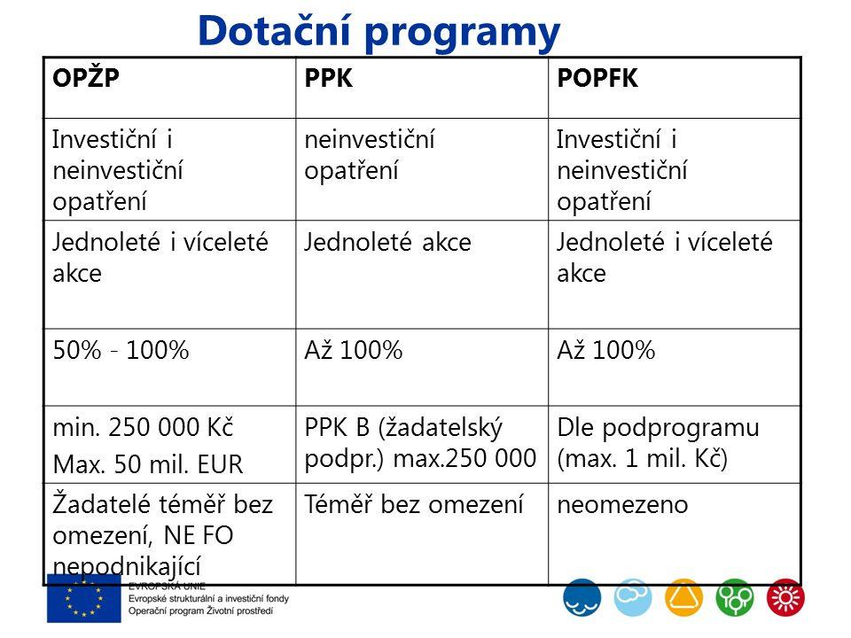 Dotační programy OPŽPPPKPOPFK Investiční i neinvestiční opatření neinvestiční opatření Investiční i neinvestiční opatření Jednoleté i víceleté akce Jednoleté akceJednoleté i víceleté akce 50% - 100%Až 100% min.