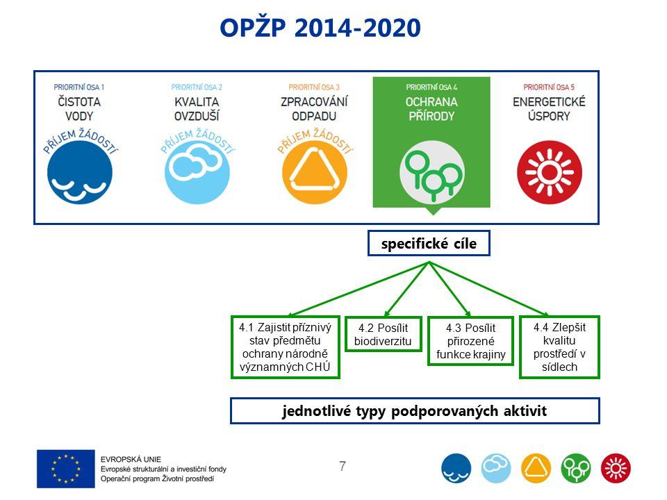 7 OPŽP 2014-2020 4.4 Zlepšit kvalitu prostředí v sídlech 4.3 Posílit přirozené funkce krajiny 4.2 Posílit biodiverzitu 4.1 Zajistit příznivý stav předmětu ochrany národně významných CHÚ specifické cíle jednotlivé typy podporovaných aktivit