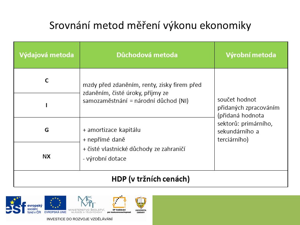 Srovnání metod měření výkonu ekonomiky HDP (v tržních cenách) NX G I + amortizace kapitálu + nepřímé daně + čisté vlastnické důchody ze zahraničí - vý