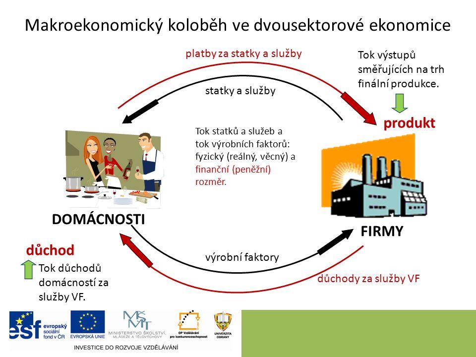 Makroekonomický koloběh ve dvousektorové ekonomice DOMÁCNOSTI FIRMY statky a služby výrobní faktory důchody za služby VF platby za statky a služby Tok statků a služeb a tok výrobních faktorů: fyzický (reálný, věcný) a finanční (peněžní) rozměr.