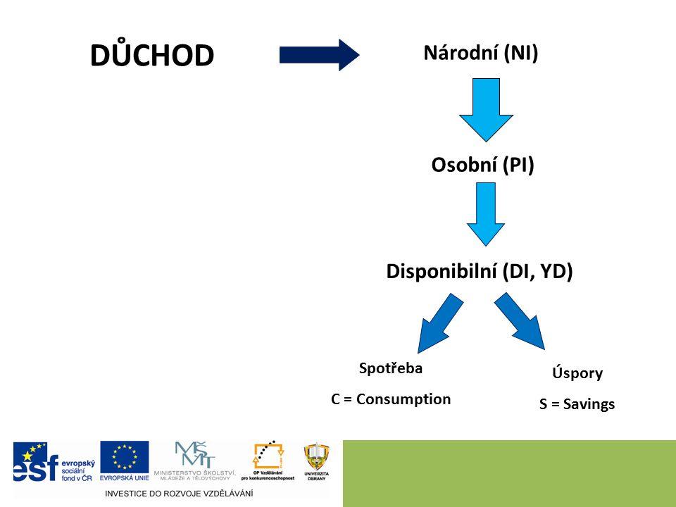 9 DŮCHOD Národní (NI) Osobní (PI) Disponibilní (DI, YD) Spotřeba C = Consumption Úspory S = Savings