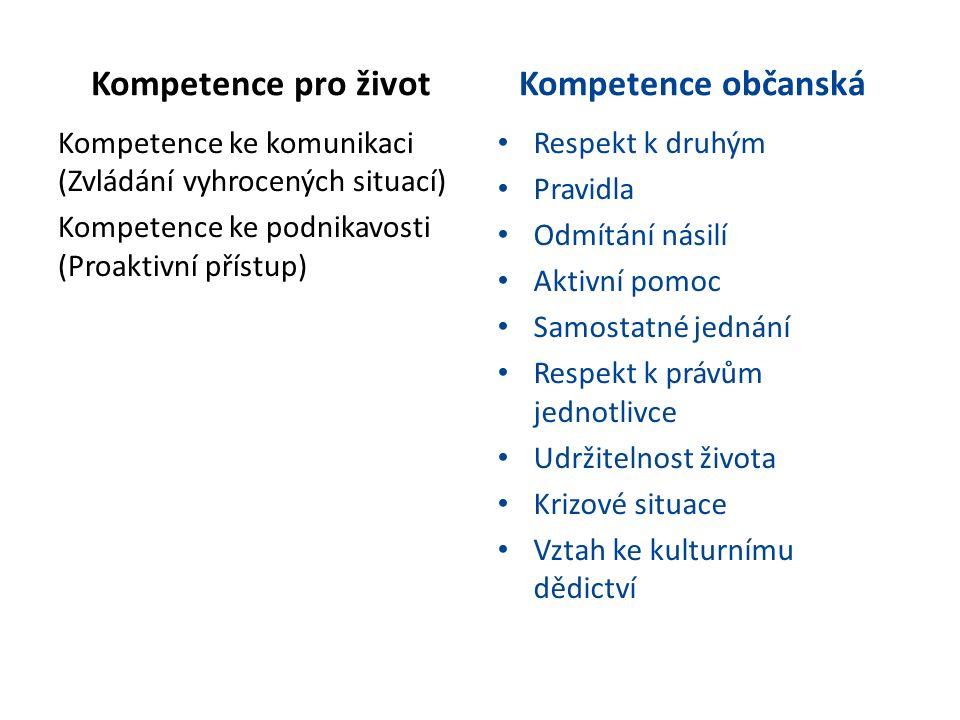 Kompetence pro život Kompetence ke komunikaci (Zvládání vyhrocených situací) Kompetence ke podnikavosti (Proaktivní přístup) Kompetence občanská Respekt k druhým Pravidla Odmítání násilí Aktivní pomoc Samostatné jednání Respekt k právům jednotlivce Udržitelnost života Krizové situace Vztah ke kulturnímu dědictví