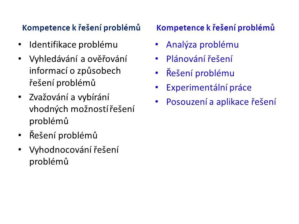 Kompetence k řešení problémů Identifikace problému Vyhledávání a ověřování informací o způsobech řešení problémů Zvažování a vybírání vhodných možností řešení problémů Řešení problémů Vyhodnocování řešení problémů Kompetence k řešení problémů Analýza problému Plánování řešení Řešení problému Experimentální práce Posouzení a aplikace řešení