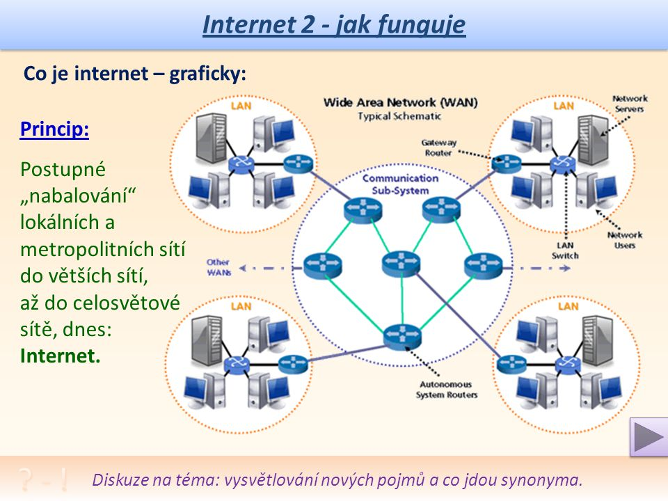 """Internet 2 - jak funguje Co je internet – graficky: Princip: Postupné """"nabalování lokálních a metropolitních sítí do větších sítí, až do celosvětové sítě, dnes: Internet."""