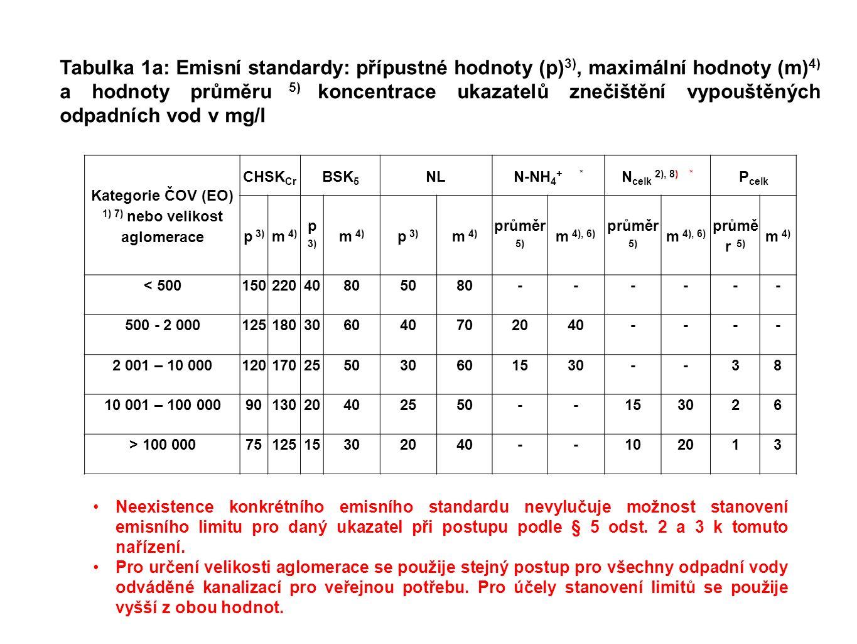 Tabulka 1a: Emisní standardy: přípustné hodnoty (p) 3), maximální hodnoty (m) 4) a hodnoty průměru 5) koncentrace ukazatelů znečištění vypouštěných odpadních vod v mg/l Kategorie ČOV (EO) 1) 7) nebo velikost aglomerace CHSK Cr BSK 5 NLN-NH 4 + * N celk 2), 8) * P celk p 3) m 4) p 3) m 4) p 3) m 4) průměr 5) m 4), 6) průměr 5) m 4), 6) průmě r 5) m 4) < 50015022040805080------ 500 ‑ 2 000125180306040702040---- 2 001 – 10 000120170255030601530--38 10 001 – 100 0009013020402550--153026 > 100 0007512515302040--102013 Neexistence konkrétního emisního standardu nevylučuje možnost stanovení emisního limitu pro daný ukazatel při postupu podle § 5 odst.
