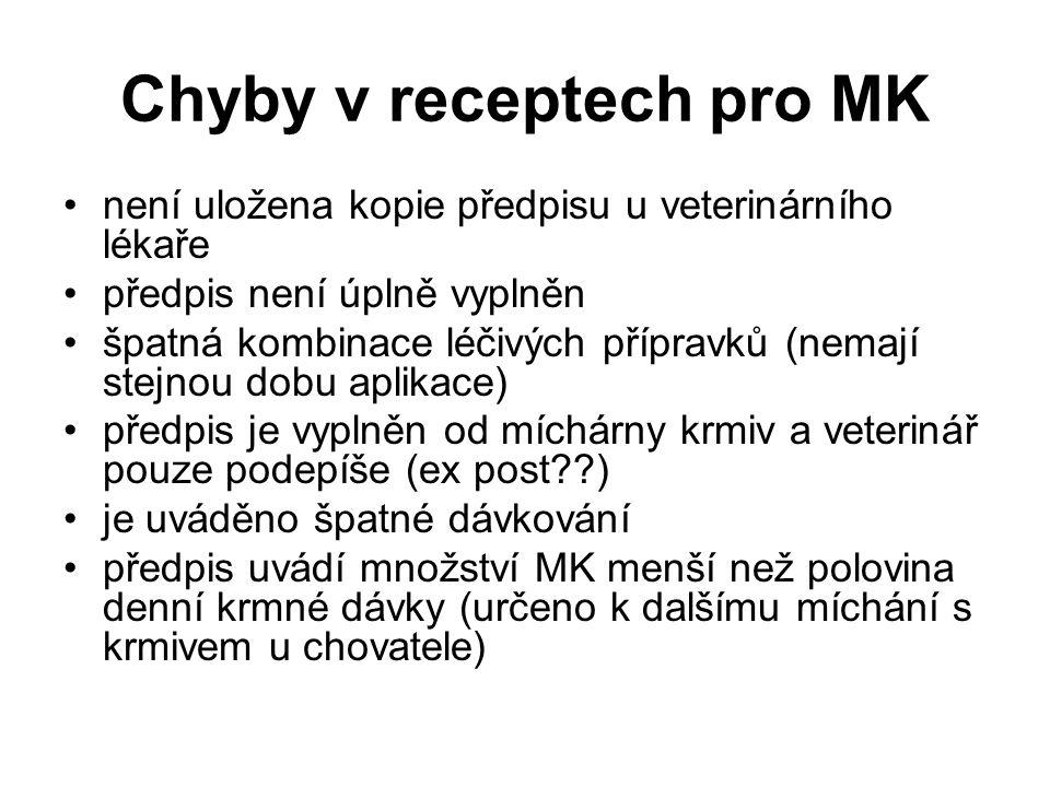 Chyby v receptech pro MK není uložena kopie předpisu u veterinárního lékaře předpis není úplně vyplněn špatná kombinace léčivých přípravků (nemají stejnou dobu aplikace) předpis je vyplněn od míchárny krmiv a veterinář pouze podepíše (ex post??) je uváděno špatné dávkování předpis uvádí množství MK menší než polovina denní krmné dávky (určeno k dalšímu míchání s krmivem u chovatele)