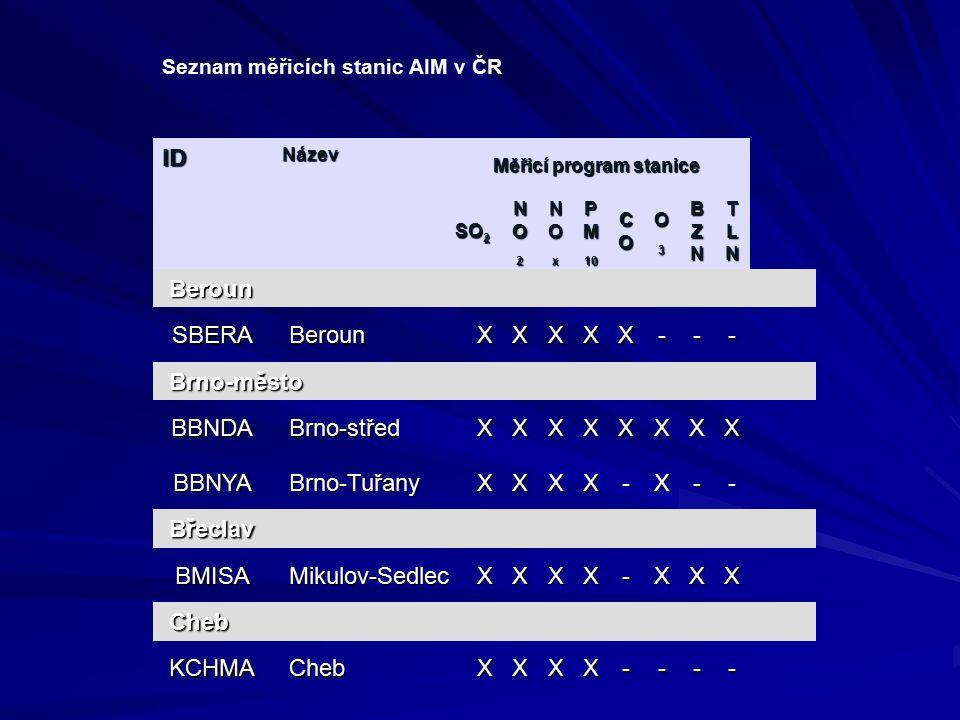 Seznam měřicích stanic AIM v ČR IDNázev Měřicí program stanice SO 2 NO2NO2NO2NO2 NOxNOxNOxNOx P M 10 COCOCOCO O3O3O3O3 BZNBZNBZNBZN TLNTLNTLNTLN Beroun SBERA Beroun XXXXX--- Brno-město BBNDA Brno-střed XXXXXXXX BBNYA Brno-Tuřany XXXX-X-- Břeclav BMISA Mikulov-Sedlec XXXX-XXX Cheb KCHMA Cheb XXXX----
