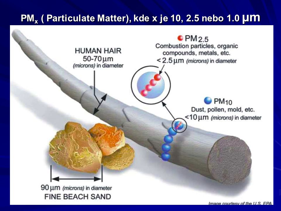PM x ( Particulate Matter), kde x je 10, 2.5 nebo 1.0 µm