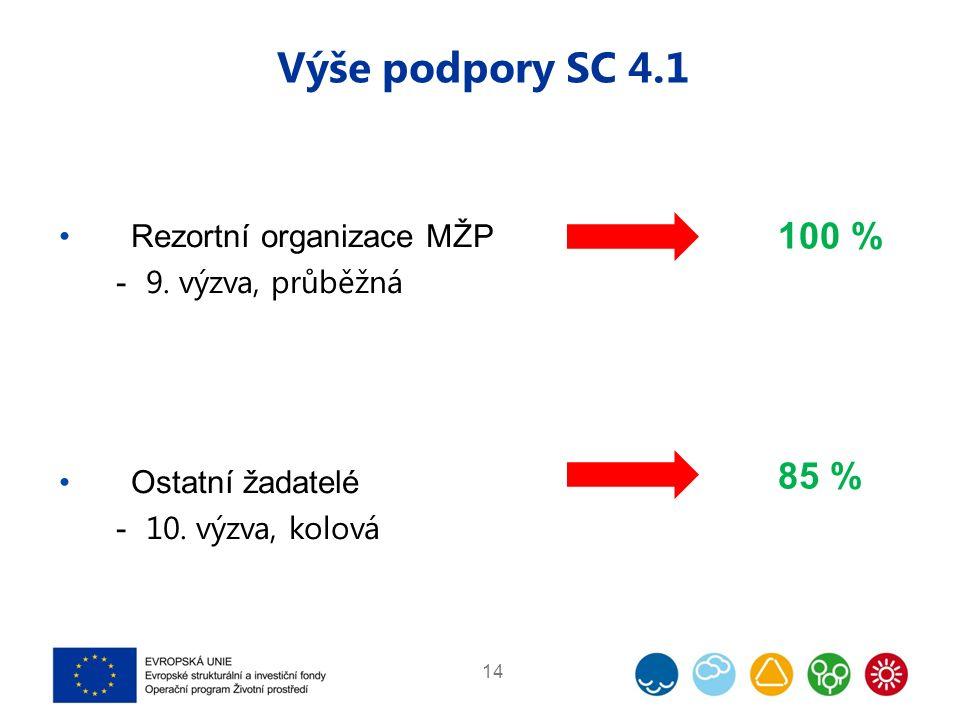 100 % 85 % Výše podpory SC 4.1 14 Rezortní organizace MŽP  9. výzva, průběžná Ostatní žadatelé  10. výzva, kolová