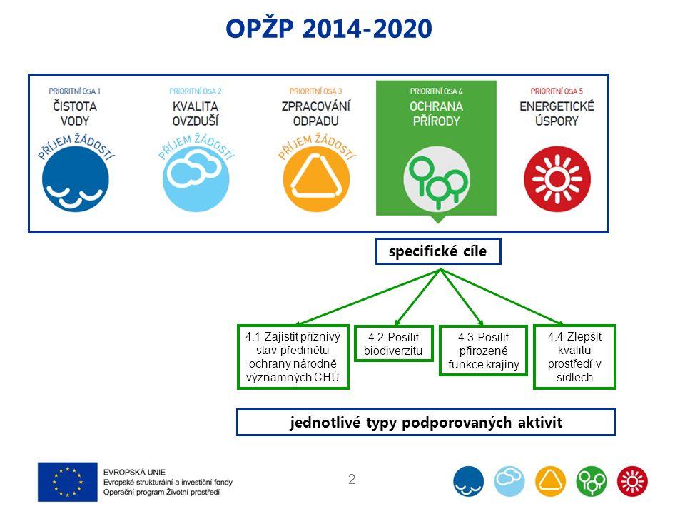 2 OPŽP 2014-2020 4.4 Zlepšit kvalitu prostředí v sídlech 4.3 Posílit přirozené funkce krajiny 4.2 Posílit biodiverzitu 4.1 Zajistit příznivý stav předmětu ochrany národně významných CHÚ specifické cíle jednotlivé typy podporovaných aktivit