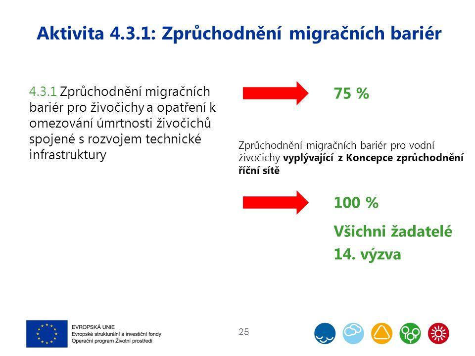 Aktivita 4.3.1: Zprůchodnění migračních bariér 25 4.3.1 Zprůchodnění migračních bariér pro živočichy a opatření k omezování úmrtnosti živočichů spojené s rozvojem technické infrastruktury 75 % Zprůchodnění migračních bariér pro vodní živočichy vyplývající z Koncepce zprůchodnění říční sítě 100 % Všichni žadatelé 14.