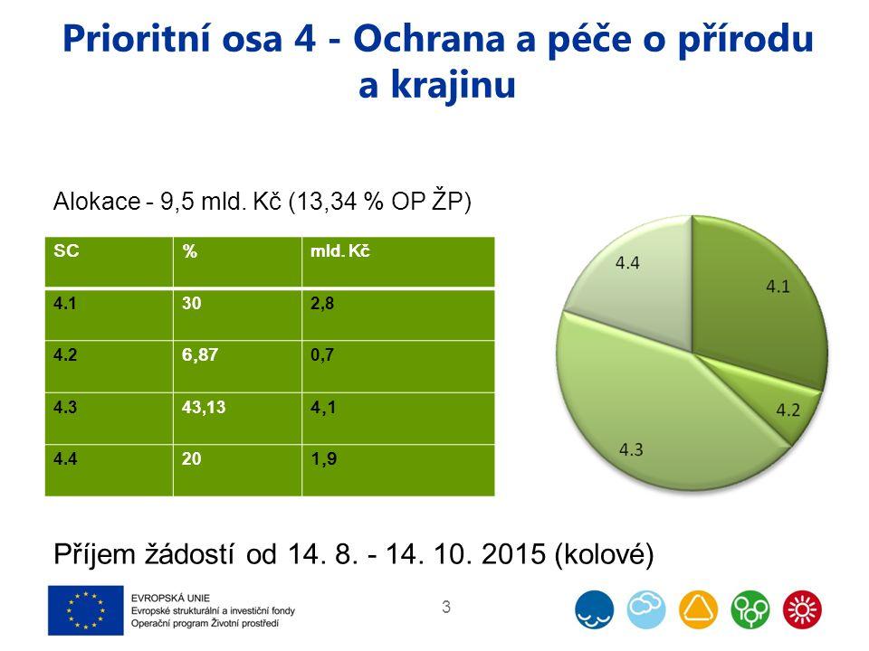 Prioritní osa 4 - Ochrana a péče o přírodu a krajinu 3 Alokace - 9,5 mld. Kč (13,34 % OP ŽP) Příjem žádostí od 14. 8. - 14. 10. 2015 (kolové) SC%mld.