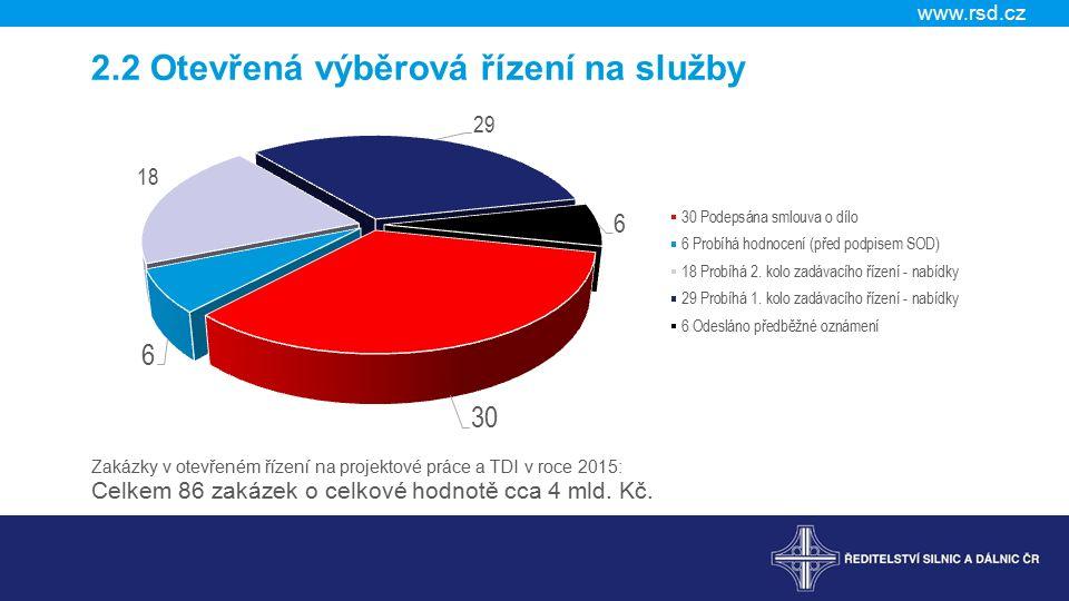 www.rsd.cz 2.2 Otevřená výběrová řízení na služby Zakázky v otevřeném řízení na projektové práce a TDI v roce 2015: Celkem 86 zakázek o celkové hodnotě cca 4 mld.