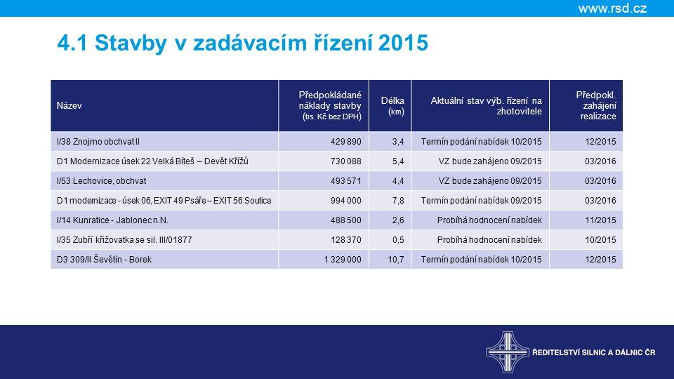 www.rsd.cz 4.1 Stavby v zadávacím řízení 2015 Název Předpokládané náklady stavby ( tis.