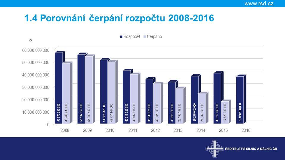 www.rsd.cz 1.4 Porovnání čerpání rozpočtu 2008-2016 Kč